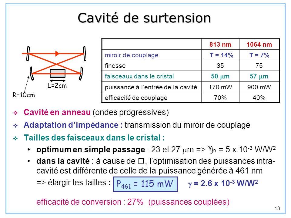 14 Asservissements pour la source à 461nm Asservissement de la longueur de cavité Lc sur la fréquence du Nd:YAG, T(1064) Asservissement de la fréquence des lasers à 813nm sur Lc, T(813) => cavité résonnante à 813 et 1064 nm Asservissement de la fréquence du Nd:YAG pour asservir la fréquence de londe générée sur la transition 1 S 0 - 1 P 1 du 88 Sr