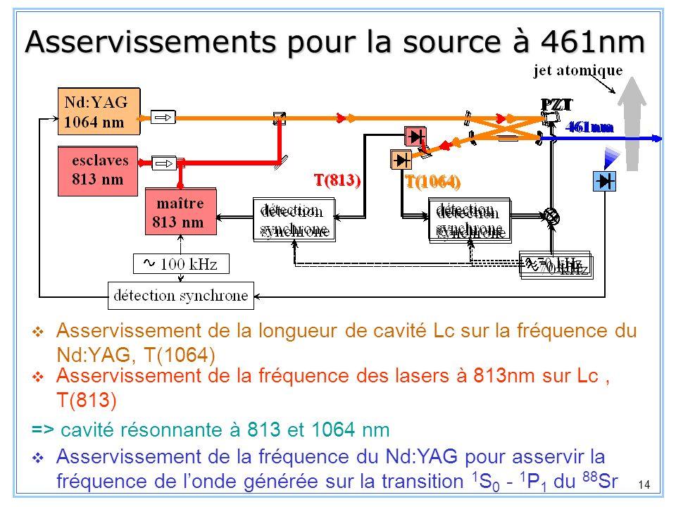 15 Four chauffé à ~ 600°C Vapeur éjectée par 200 tubes pour la collimation du jet atomique (L=8mm, int=200 m) Flux atomique mesuré : F = 2x10 12 atomes/s Vitesse moyenne : 540 m/s Jets atomiques