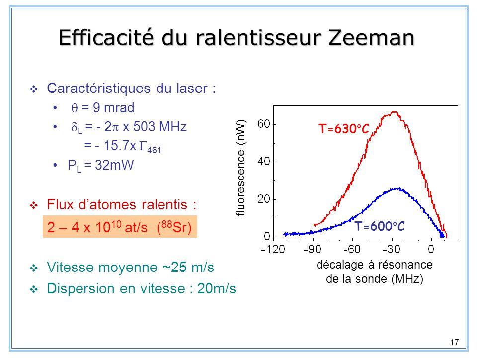 18 Piège magnéto-optique 3 faisceaux laser rétro-réfléchis L = - 2 x 42 MHz = 2 cm P L = 15 -20 mW => s ~0.5 Bobines en configuration anti-Helmholtz : 1.7 mT/cm Température ~ 2mK jusquà 1.3x10 9 atomes de 88 Sr avec un taux de capture de 4 x 10 10 at/s Calibration du nombre datomes : faisceaux du PMO et par un faisceau sonde décalé de résonance Courtillot et al.