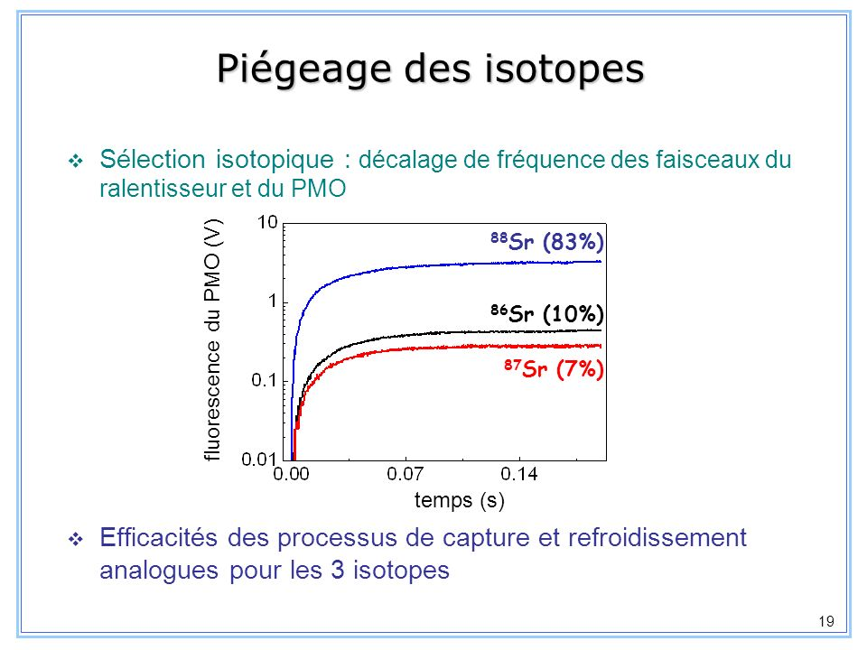 20 Durée de vie du PMO Limitée par les pertes par pompage optique dans létat 3 P 2 : opt = f D x 1 / i ~ 36 s -1 = 1/ (28 ms) 1P11P1 3P3P 0 1 461 nm =2 10 8 s -1 689 nm =4.8 10 4 s -1 1S01S0 1D21D2 2 D =3.9 10 3 s -1 i =3 10 3 s -1 = 0.67 = 0.33 (métastable) ( =21 s ) ( =0.3 ms ) (métastable) ( =5 ns ) Mesuré avec la charge ou la décharge du PMO = 31.1ms = 30.4 ms temps (s) fluorescence du PMO (V)