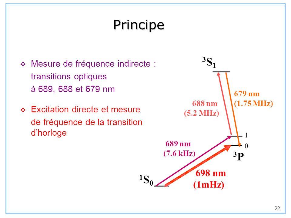 23 Mesures de fréquence absolue : schéma expérimental Laser ultra-stable Laser sonde Asservi sur une cavité Fabry-Pérot, = 35Hz Fréquence mesurée avec le laser femtoseconde