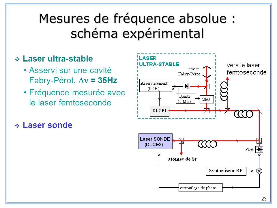 24 Mesure de la fréquence du laser ultra-stable Avec la nouvelle chaîne de fréquence du BNM - SYRTE basée sur un laser femtoseconde : résolution : 10 Hz en 100s dérive de la cavité (0.5 Hz/s) temps de mesure (s) écart type dAllan