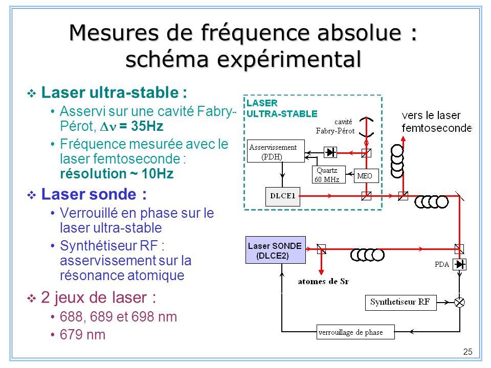 26 Transition 1 S 0 – 3 P 1 88 = 434 829 121 300 (20) kHz 87 (9/2-9/2) = 434 829 343 010 (50) kHz Absorption saturée dans un jet atomique Exactitude limitée par les défauts de front donde du laser 3P3P 0 1 1S01S0 689 nm 2 (7.6 kHz)