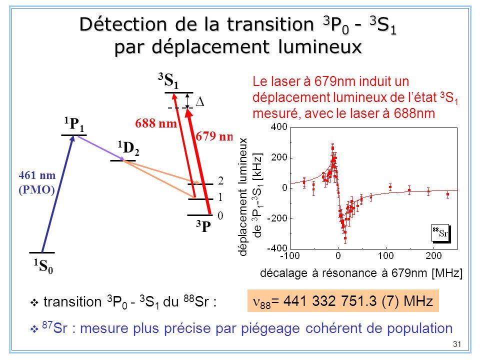 32 Mesure de la structure fine 3 P 0 - 3 P 1 par résonance CPT 1P11P1 3P3P 0 1 461 nm (PMO) 1S01S0 1D21D2 2 3S13S1 688 nm 679 nm Configuration Lambda 2 lasers à résonance : 688nm + 679nm résonance CPT 87 Sr : 3 P 0, F=9/2 - 3 P 1, F=9/2 688nm seul Etat noir : fluorescence PMO (%) Structure fine désaccord à 688nm [MHz]