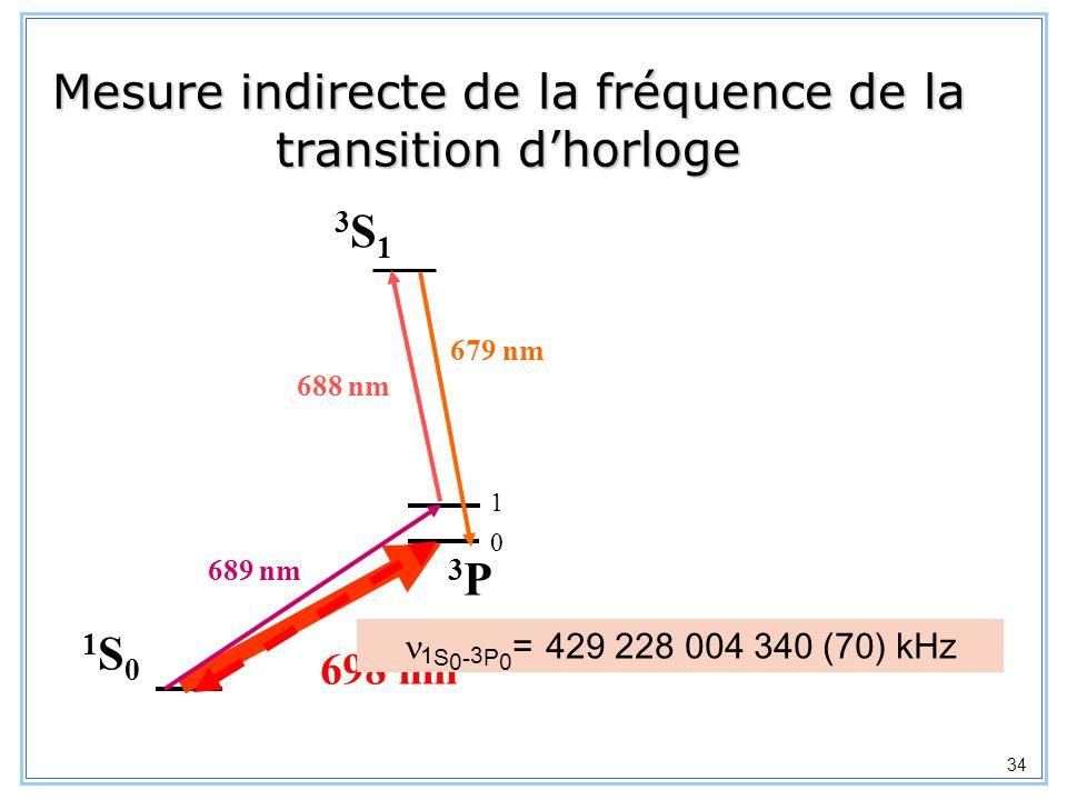 35 Accumuler des atomes dans létat 3 P 0 : Durée de vie du PMO : 30 ms Durée dune impulsion : 0.4 ms =>Augmenter la fraction datomes excités de près dun facteur 100 Détection par excitation directe avec les atomes froids : T = 2mK Largeur Doppler : 1.6 MHz Puissance laser : 14 mW x 4 (w = 1.3 mm) élargissement de raie par saturation : 1.8 kHz fréquence de Rabi : 1.3 kHz à première vue, fraction datomes excités : 10 -3 Détecter la transition dhorloge 1 S 0 – 3 P 0 du 87 Sr atomes = 5 mrad