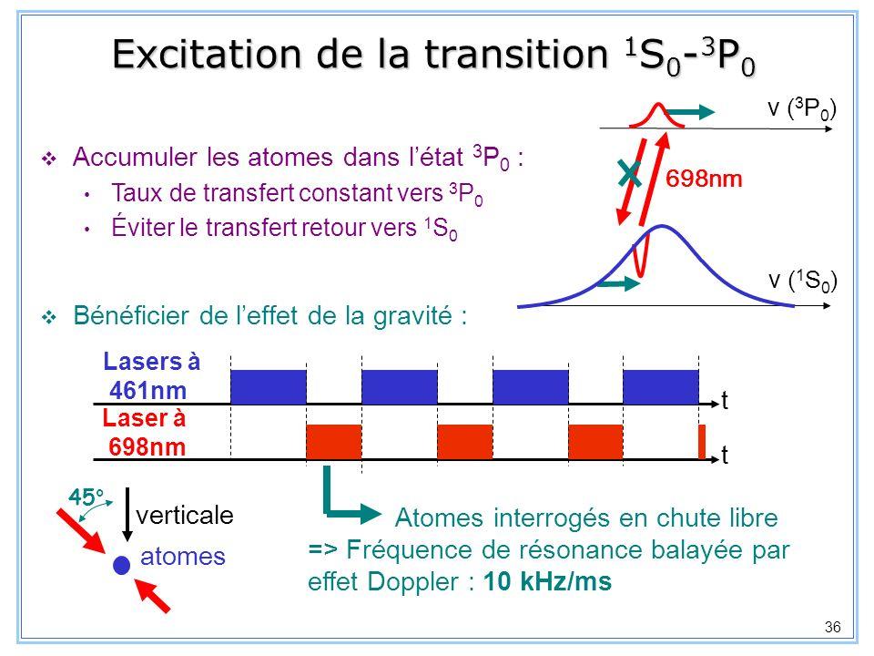 37 Effet du balayage de fréquence par la gravité Ex : à t=0, atome décalé de résonance : = 5x probabilité de transition temps dinterrogation (ms) pertes PMO (10 -3 ) désaccord constant balayage de fréquence par effet Doppler (~10 /ms) p(t) intégrée sur la distribution de vitesse des atomes dans le PMO ( ) Proche de la condition de transfert adiabatique