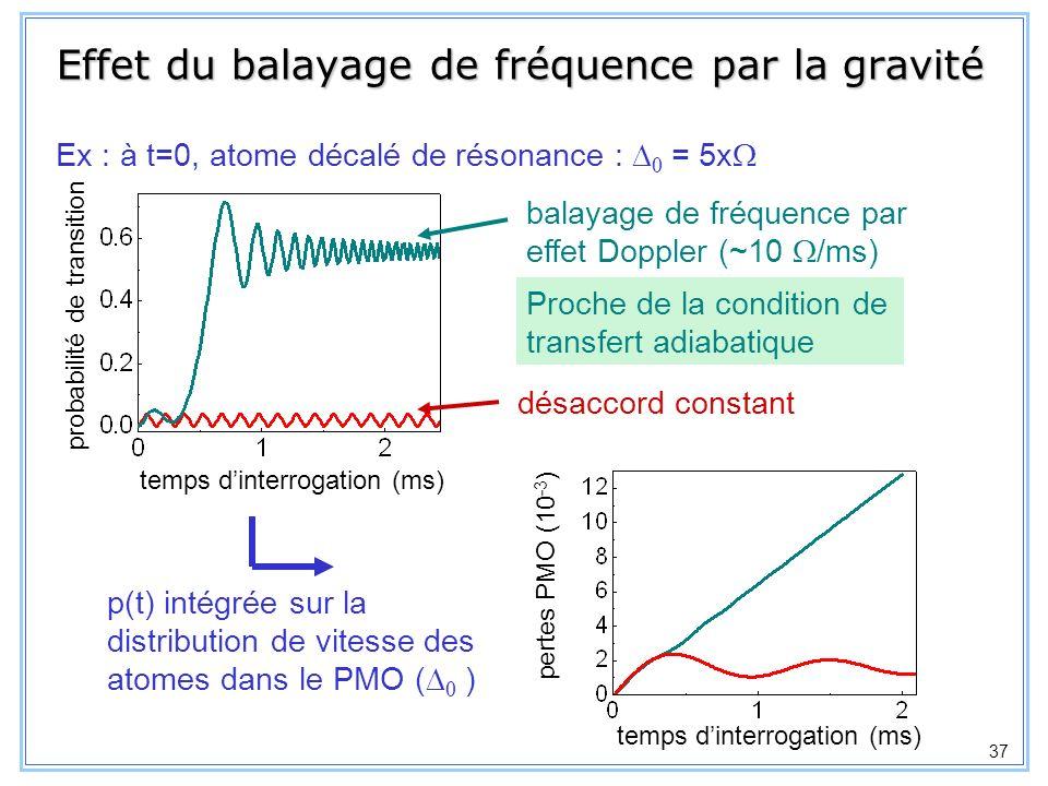 38 désaccord à résonance (MHz) fluorescence du PMO (%) Première excitation directe de la transition dhorloge du 87 Sr Mesure indirecte : 429 228 004 340 (70) kHz Courtillot et al.