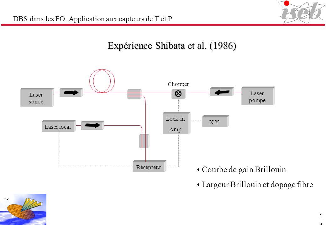 DBS dans les FO. Application aux capteurs de T et P Expérience Shibata et al. (1986) Courbe de gain Brillouin Largeur Brillouin et dopage fibre Laser