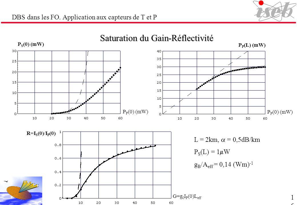 DBS dans les FO. Application aux capteurs de T et P Saturation du Gain-Réflectivité L = 2km, = 0,5dB/km P S (L) = 1 W g B /A eff = 0,14 (Wm) -1 P S (0