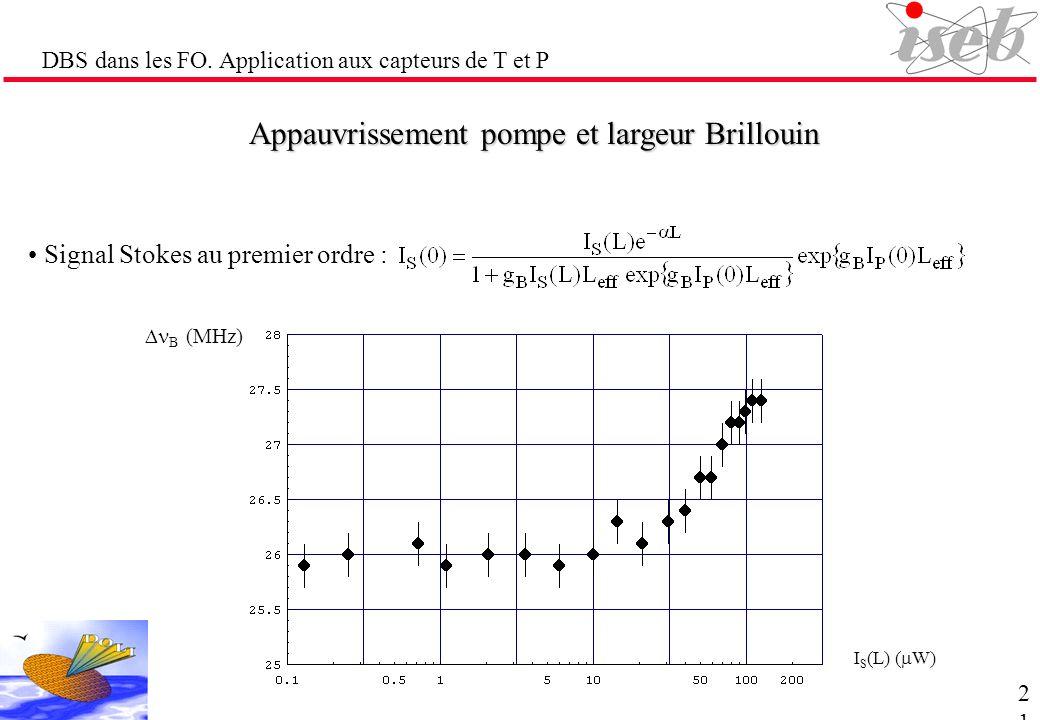 DBS dans les FO. Application aux capteurs de T et P Appauvrissement pompe et largeur Brillouin Signal Stokes au premier ordre : I S (L) ( W) B (MHz) 2