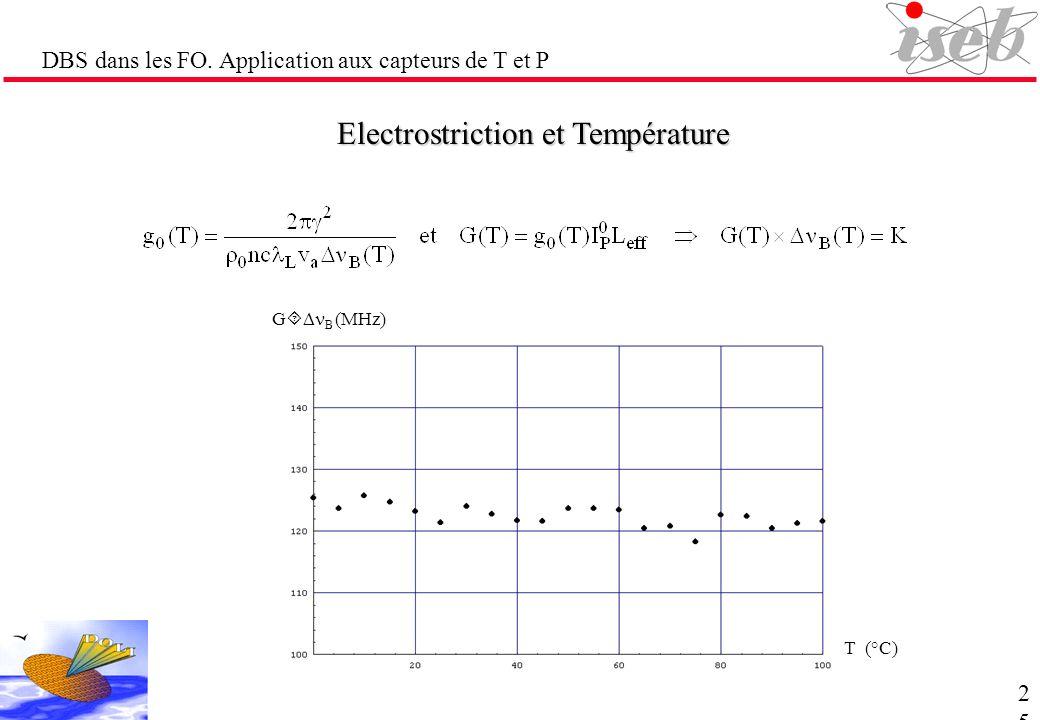DBS dans les FO. Application aux capteurs de T et P Electrostriction et Température T (°C) G B (MHz)25
