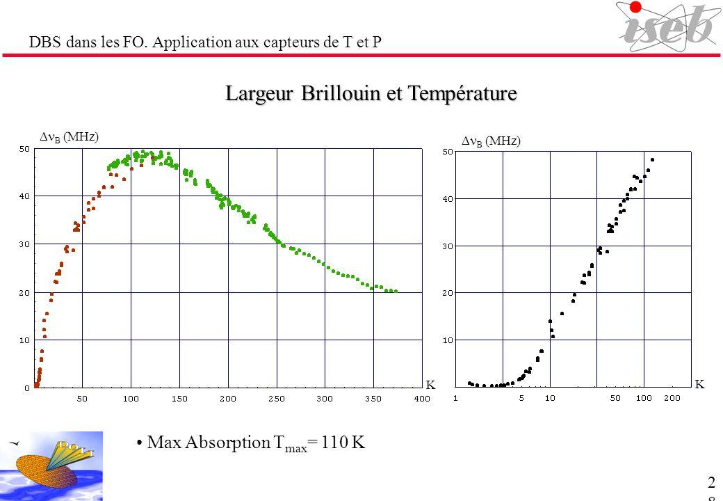 DBS dans les FO. Application aux capteurs de T et P Largeur Brillouin et Température Max Absorption T max = 110 K K K B (MHz) 28