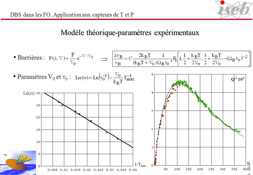 DBS dans les FO. Application aux capteurs de T et P Modèle théorique-paramètres expérimentaux Paramètres V 0 et 0 : Barrières : Ln( ) 1/T max K Q -1 1