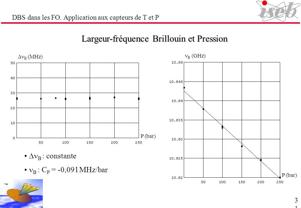 DBS dans les FO. Application aux capteurs de T et P Largeur-fréquence Brillouin et Pression B : constante B : C P = -0,091 MHz/bar P (bar) B (MHz) B (