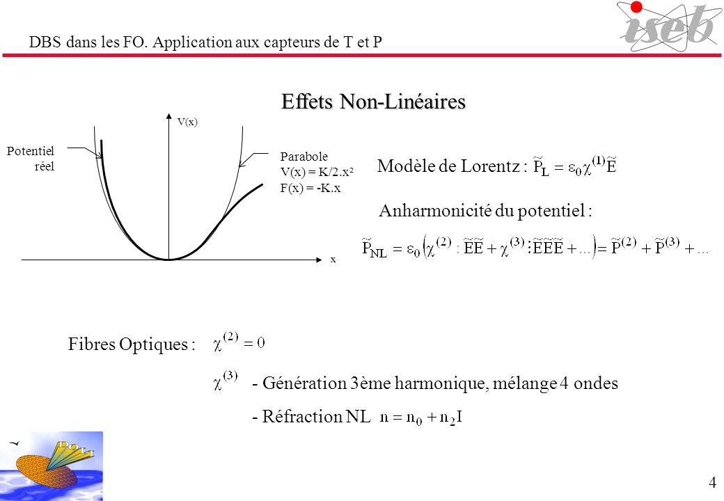 Effets Non-Linéaires Modèle de Lorentz : Fibres Optiques : - Génération 3ème harmonique, mélange 4 ondes - Réfraction NL DBS dans les FO. Application