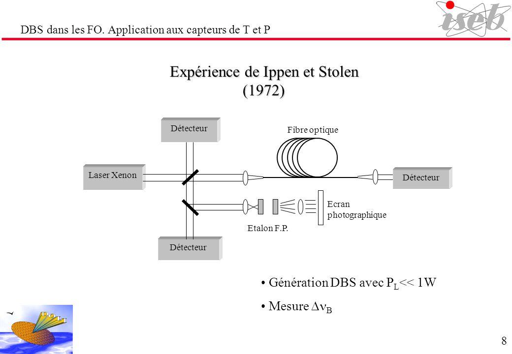 DBS dans les FO. Application aux capteurs de T et P Expérience de Ippen et Stolen (1972) Génération DBS avec P L << 1W Mesure B Fibre optique Ecran ph