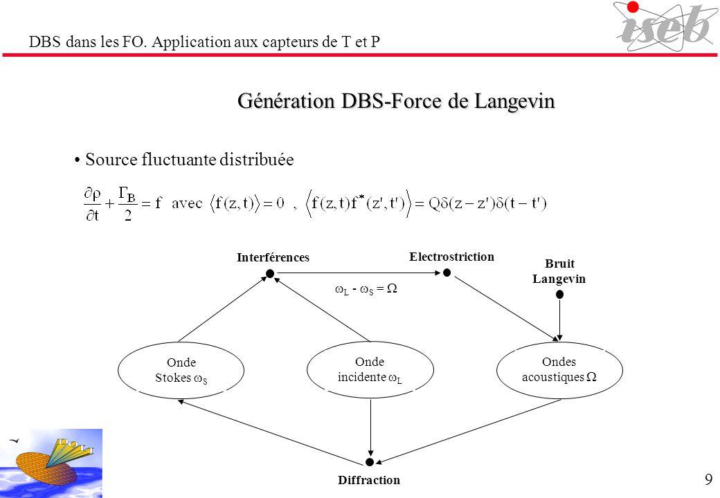 DBS dans les FO. Application aux capteurs de T et P Génération DBS-Force de Langevin Source fluctuante distribuée Bruit Langevin Electrostriction Inte