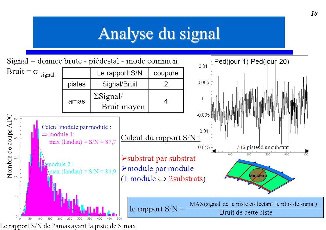10 Analyse du signal Signal = donnée brute - piédestal - mode commun Bruit = signal Le rapport S/N de l'amas ayant la piste de S max Nombre de coups A