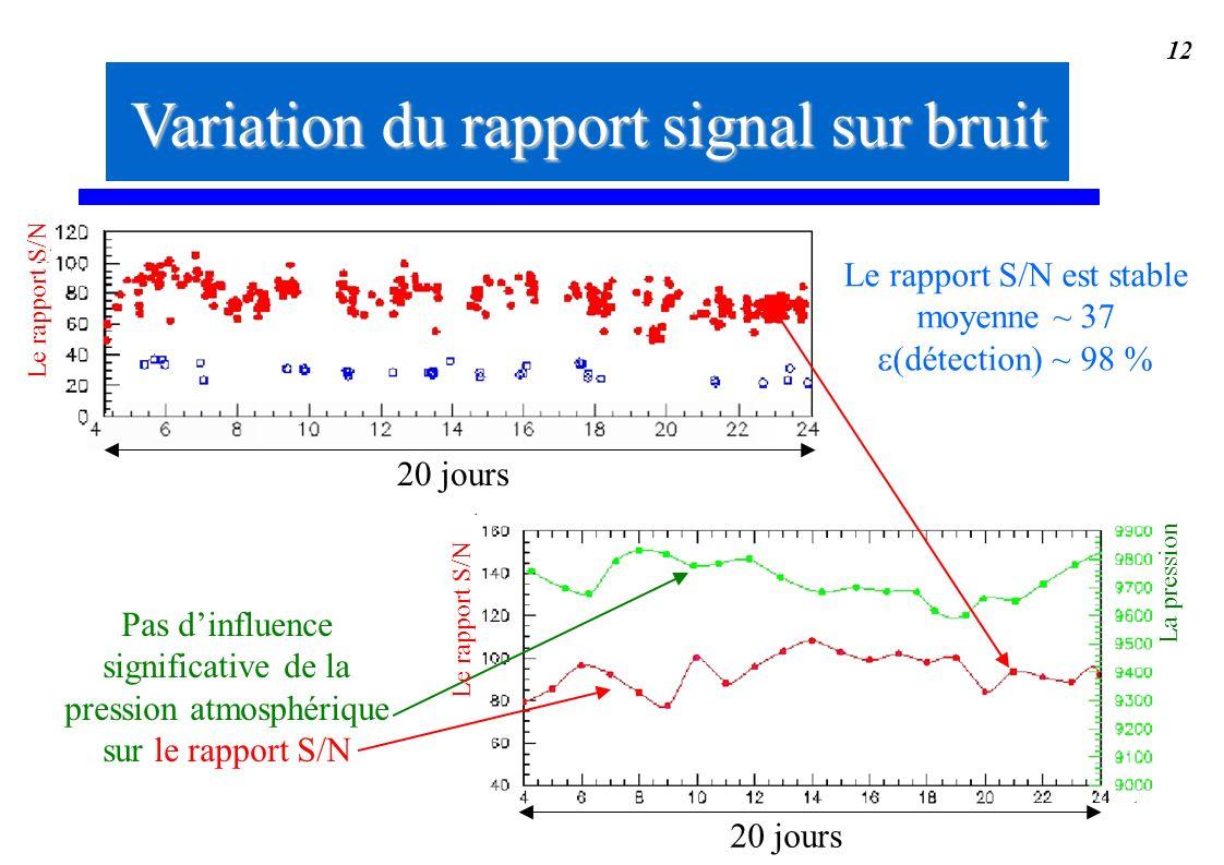 12 Le rapport S/N est stable moyenne ~ 37 (détection) ~ 98 % 20 jours Pas dinfluence significative de la pression atmosphérique sur le rapport S/N La