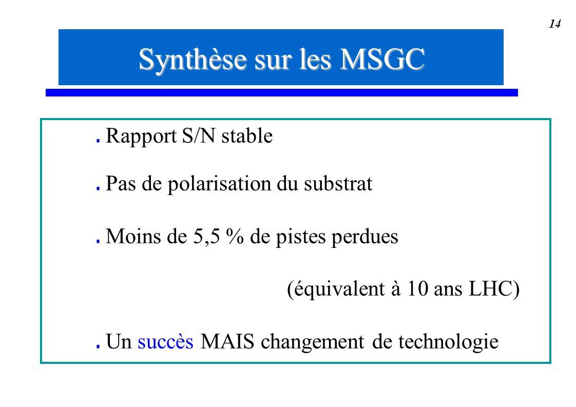 14 Synthèse sur les MSGC Rapport S/N stable Pas de polarisation du substrat Moins de 5,5 % de pistes perdues (équivalent à 10 ans LHC) Un succès MAIS