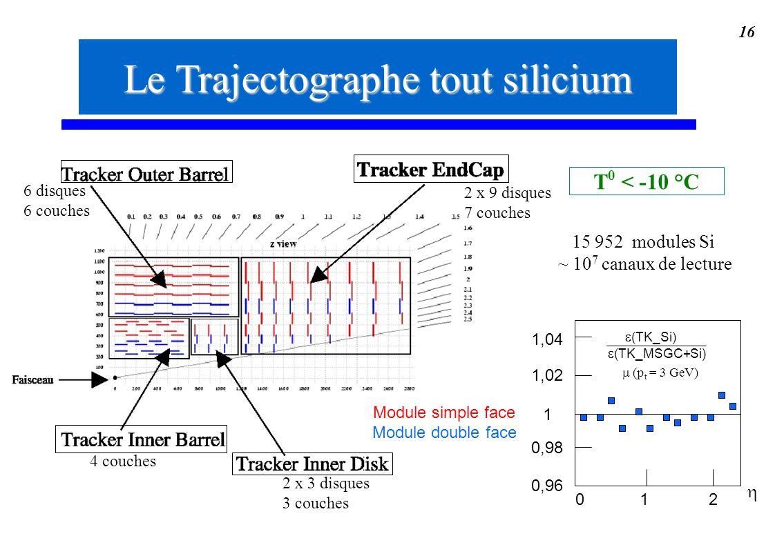 16 2 x 9 disques 7 couches Le Trajectographe tout silicium T 0 < -10 °C Module simple face Module double face (p t = 3 GeV) 15 952 modules Si ~ 10 7 c