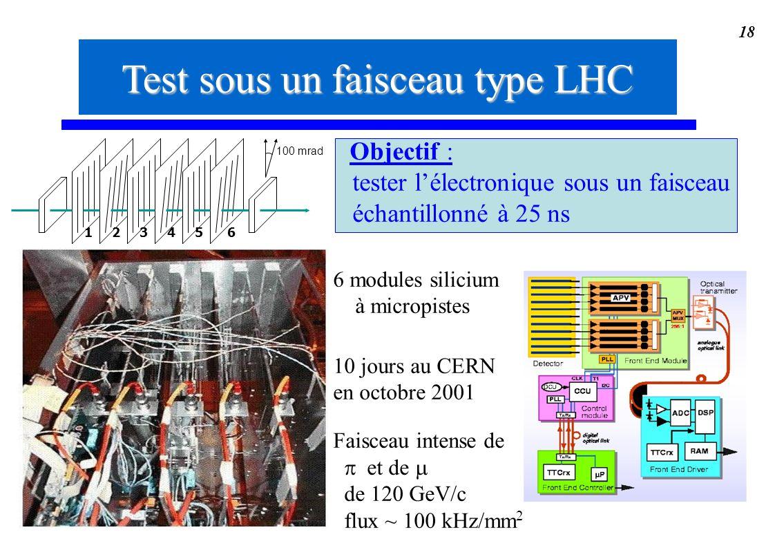 18 Test sous un faisceau type LHC Objectif : tester lélectronique sous un faisceau échantillonné à 25 ns 6 modules silicium à micropistes 10 jours au