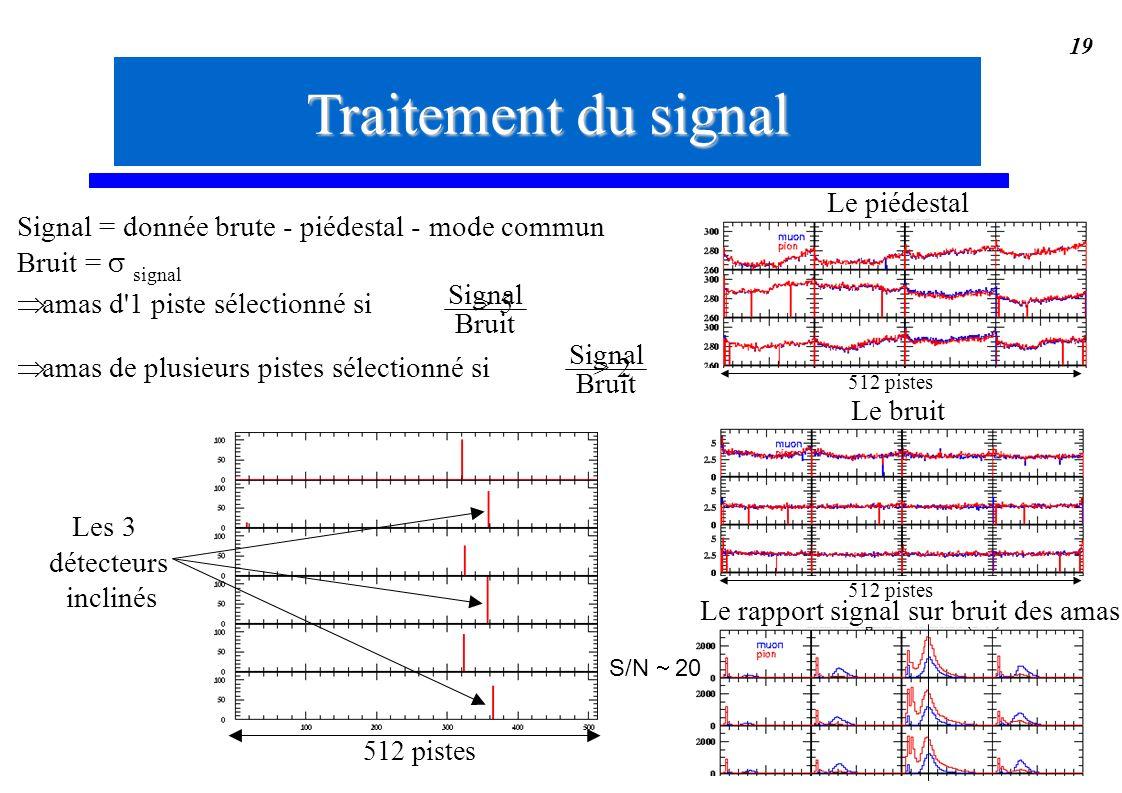 19 Signal = donnée brute - piédestal - mode commun Bruit = signal amas d'1 piste sélectionné si > 5 amas de plusieurs pistes sélectionné si > 2 Signal