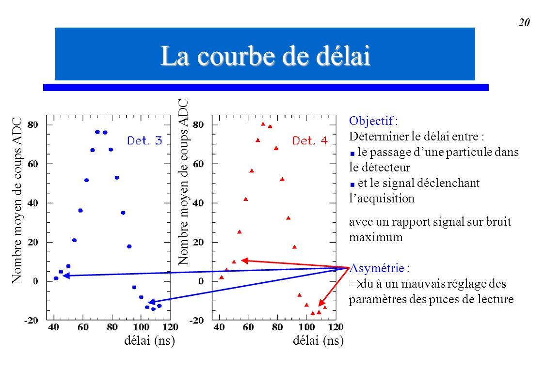 20 Objectif : Déterminer le délai entre : le passage dune particule dans le détecteur et le signal déclenchant lacquisition avec un rapport signal sur