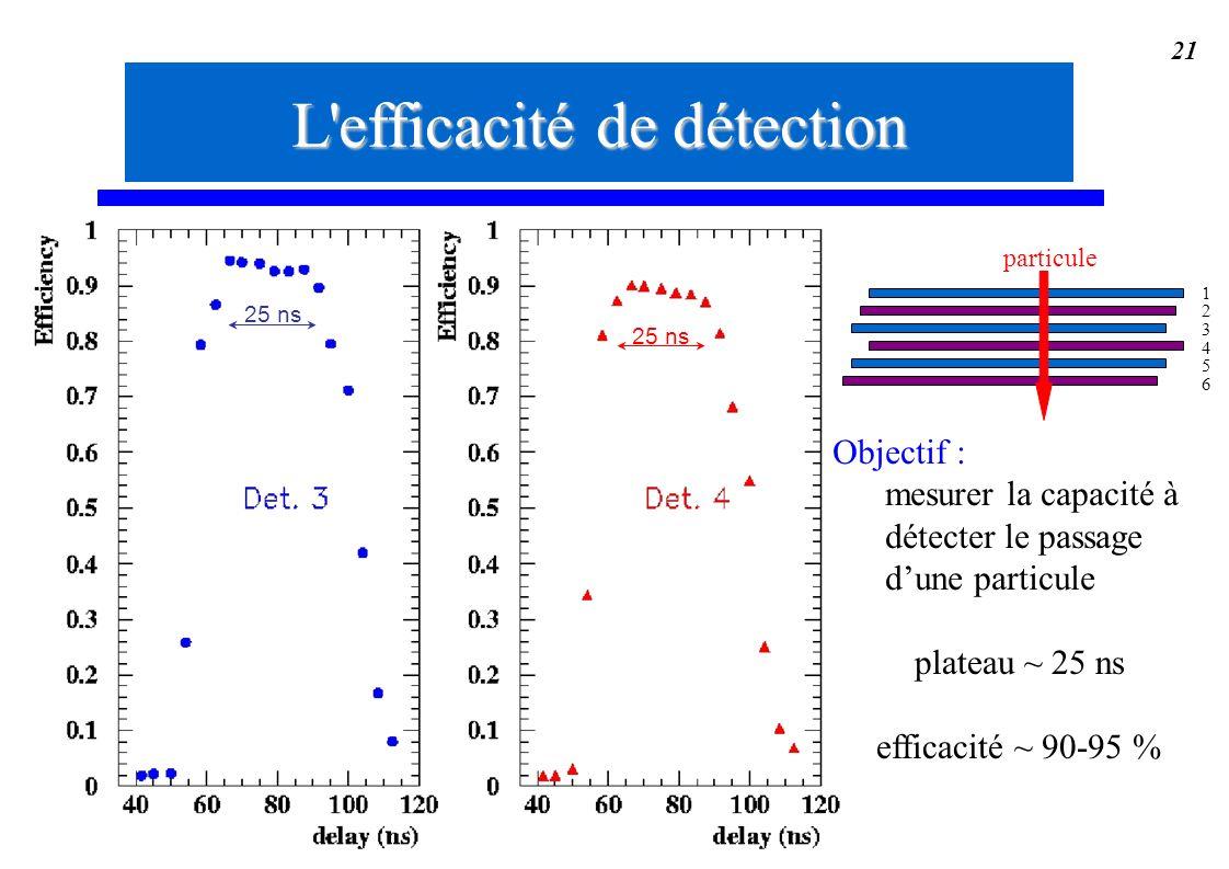 21 plateau ~ 25 ns efficacité ~ 90-95 % Objectif : mesurer la capacité à détecter le passage dune particule L'efficacité de détection 123456123456 Ppa