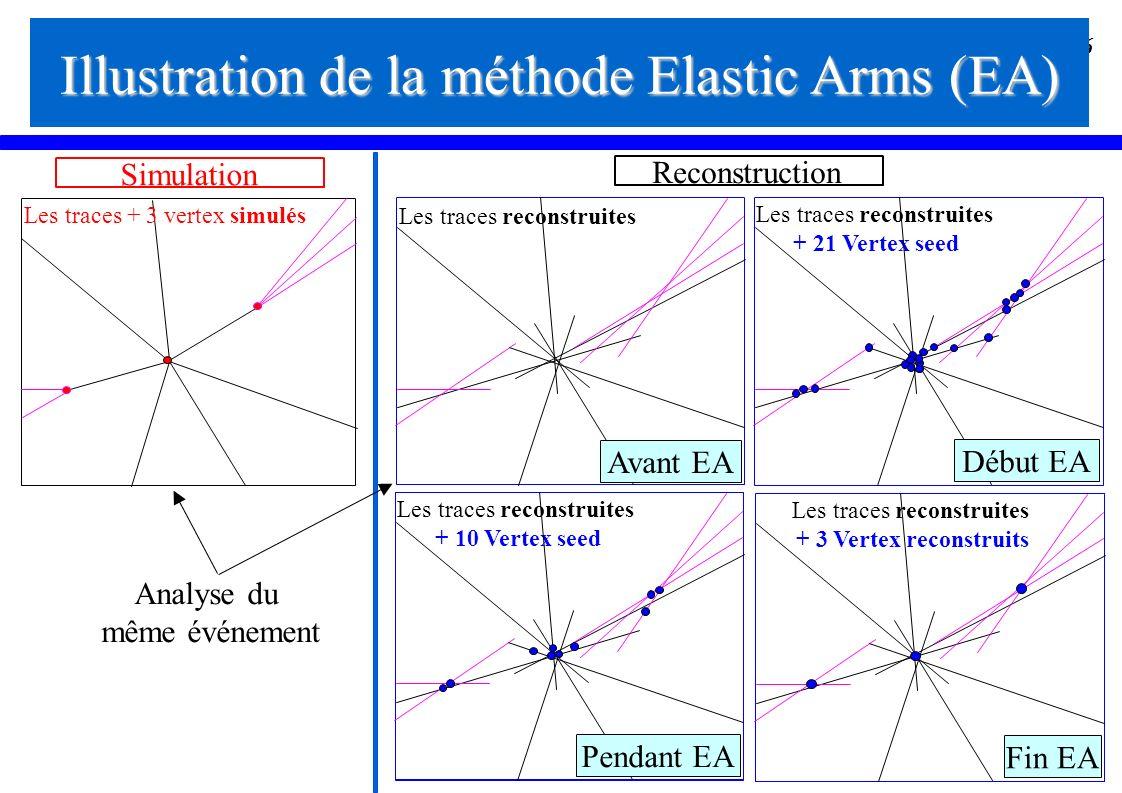 26 Illustration de la méthode Elastic Arms (EA) Les traces reconstruites Les traces + 3 vertex simulés Les traces reconstruites + 21 Vertex seed Les t