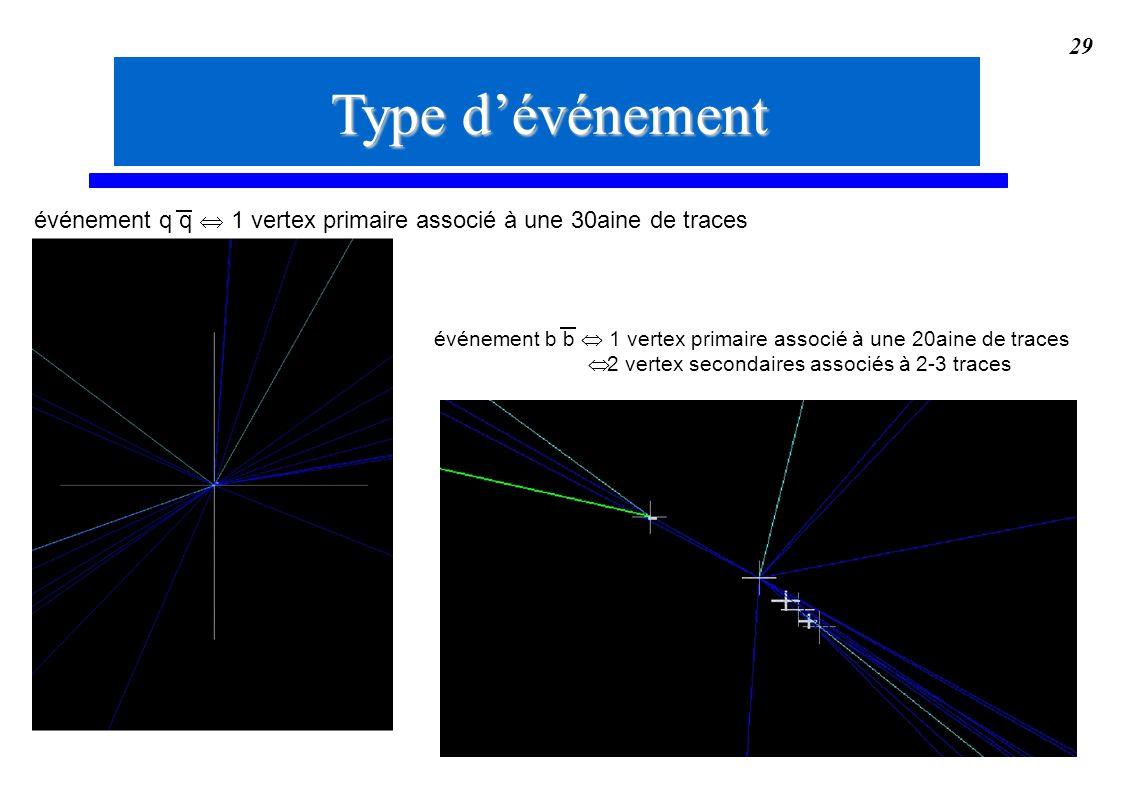 29 Type dévénement événement q q 1 vertex primaire associé à une 30aine de traces événement b b 1 vertex primaire associé à une 20aine de traces 2 ver