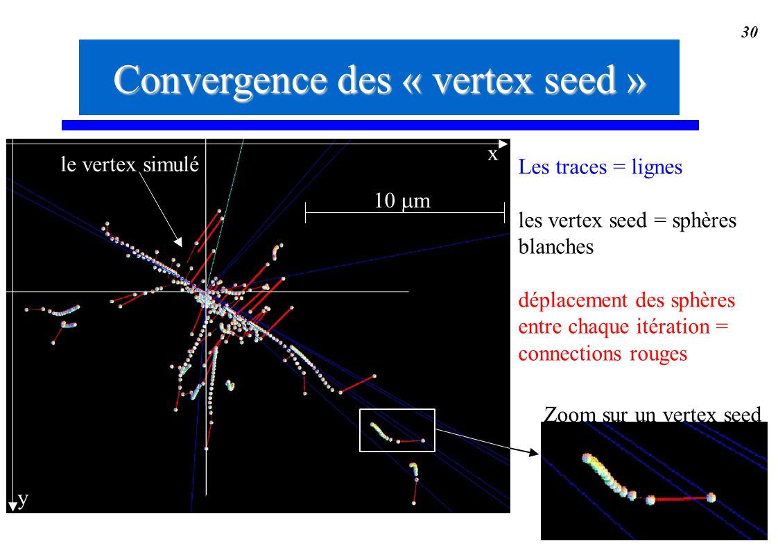 30 Les traces = lignes les vertex seed = sphères blanches déplacement des sphères entre chaque itération = connections rouges Convergence des « vertex
