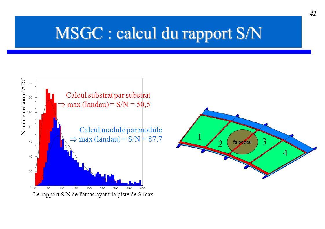 41 Le rapport S/N de l'amas ayant la piste de S max Nombre de coups ADC Calcul module par module max (landau) = S/N = 87,7 Calcul substrat par substra