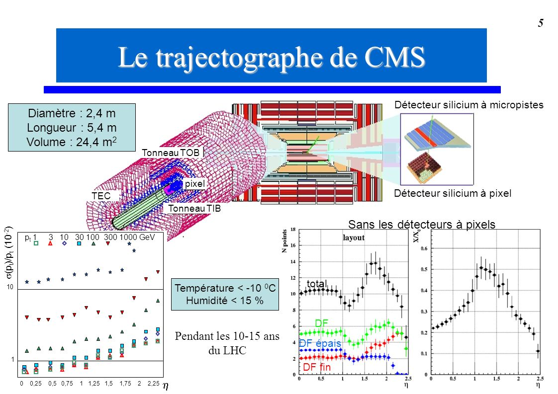 5 Diamètre : 2,4 m Longueur : 5,4 m Volume : 24,4 m 2 TEC pixel Tonneau TOB Tonneau TIB Détecteur silicium à pixel Détecteur silicium à micropistes Le