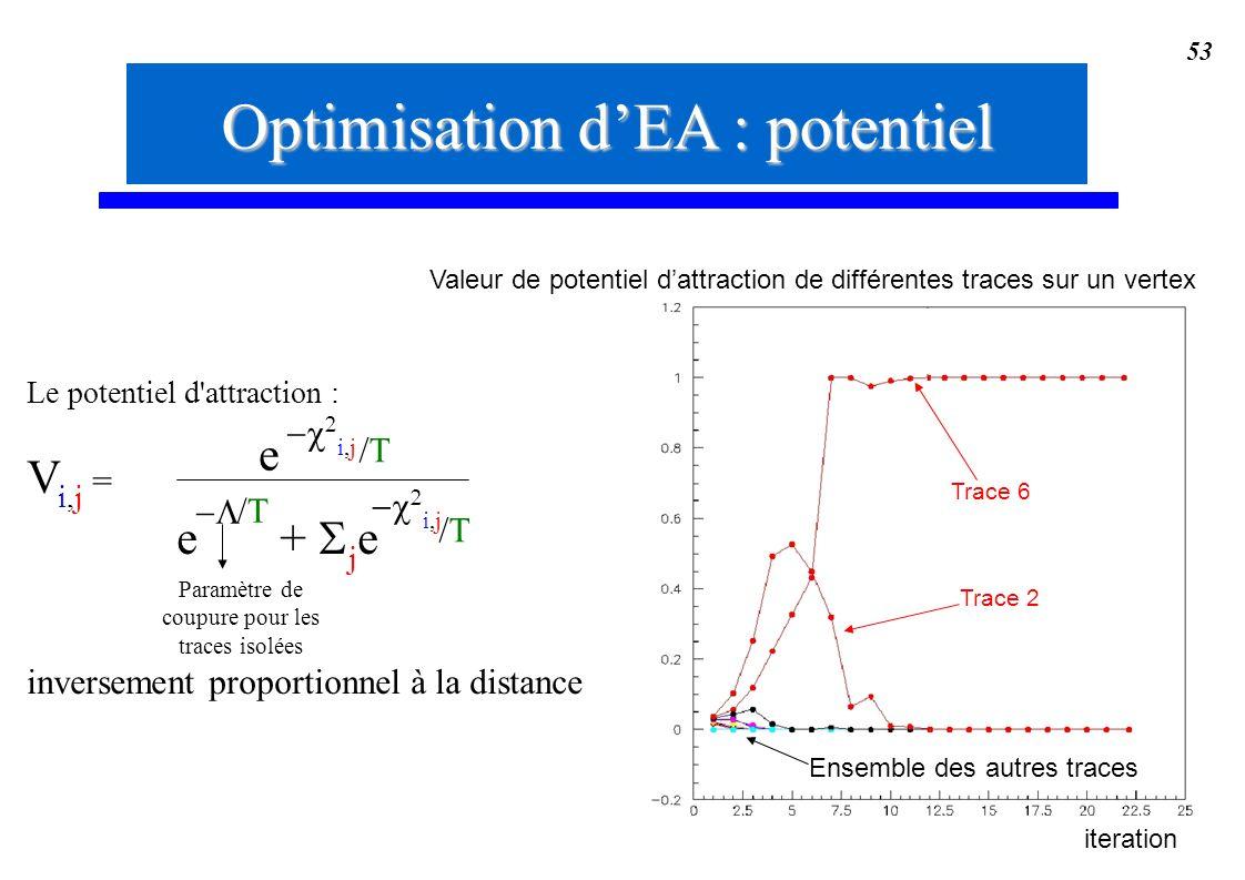 53 Optimisation dEA : potentiel Le potentiel d'attraction : V i,j = inversement proportionnel à la distance i,j /T/T e /T/T e + j e i,j /T/T Paramètre