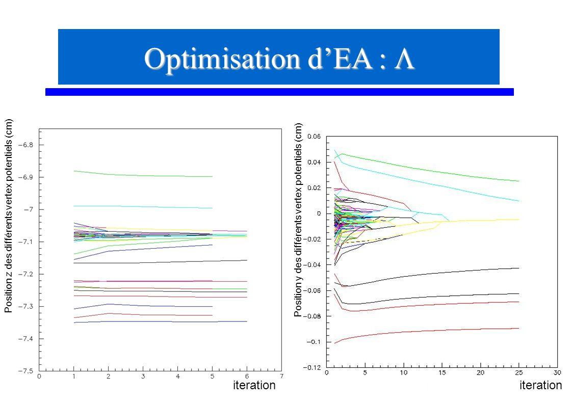 54 Optimisation dEA : Optimisation dEA : iteration Position y des différents vertex potentiels (cm) Position z des différents vertex potentiels (cm)