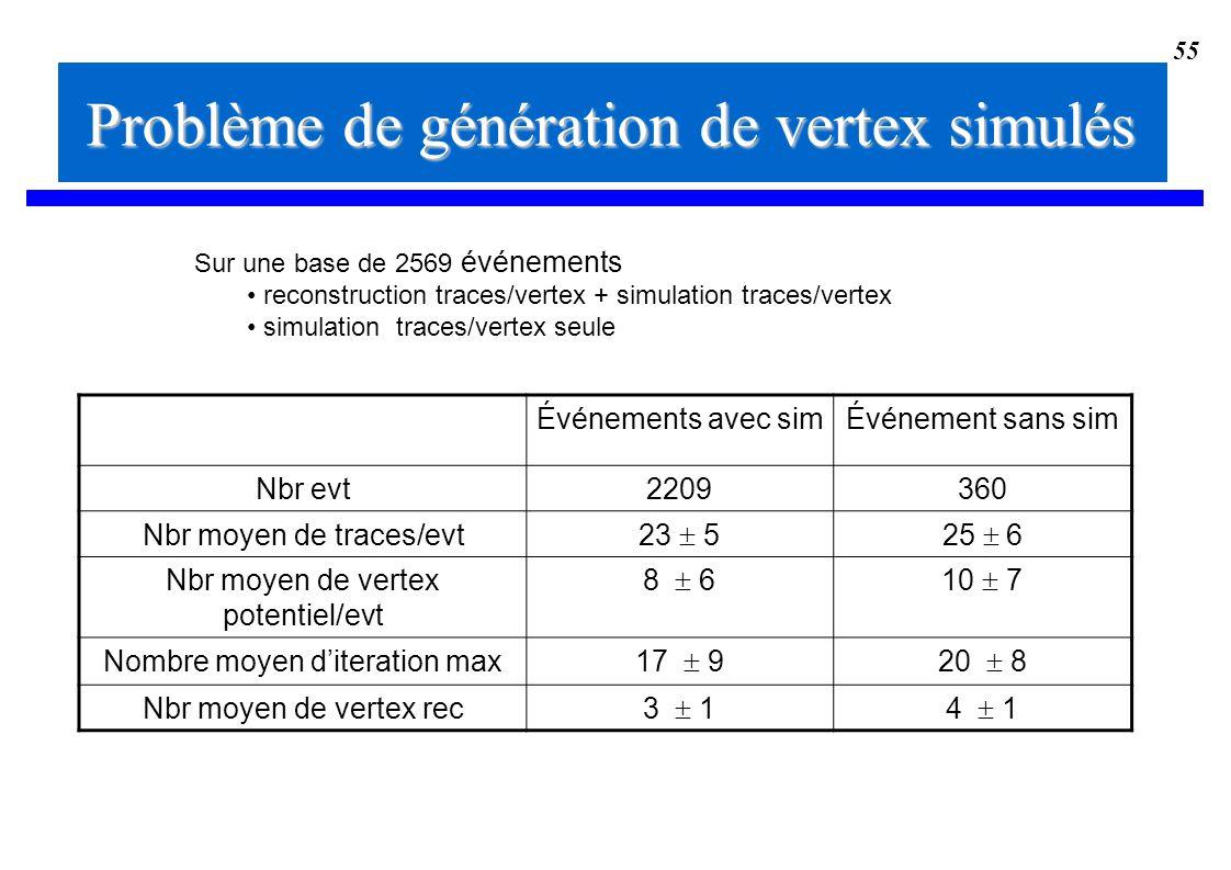 55 Problème de génération de vertex simulés Événements avec simÉvénement sans sim Nbr evt2209360 Nbr moyen de traces/evt 23 525 6 Nbr moyen de vertex
