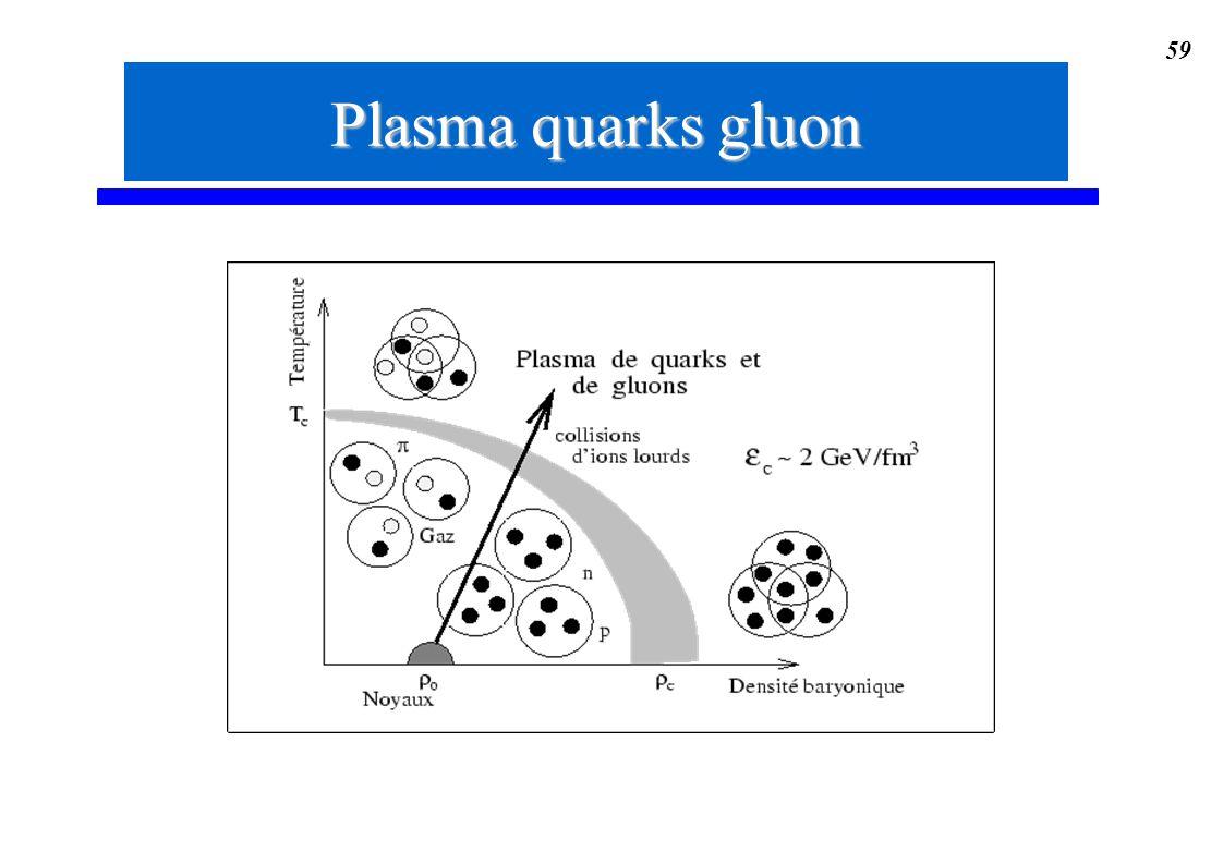 59 Plasma quarks gluon