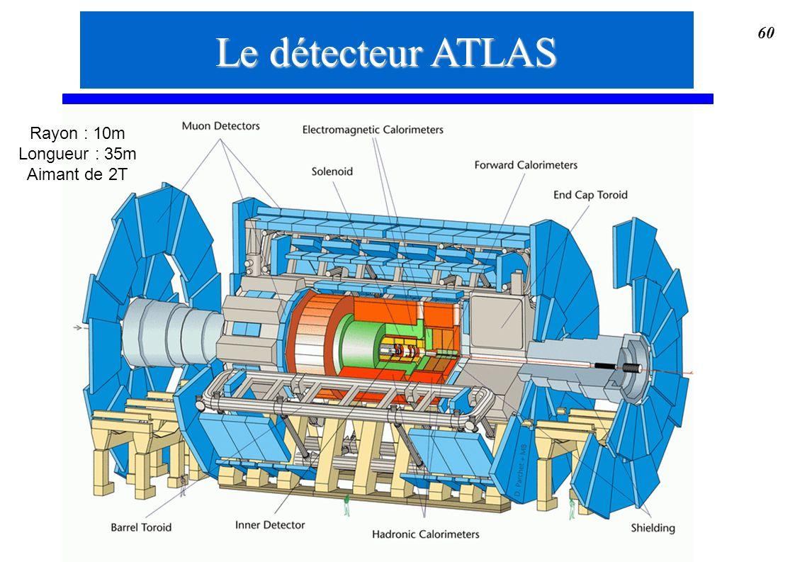 60 Le détecteur ATLAS Rayon : 10m Longueur : 35m Aimant de 2T