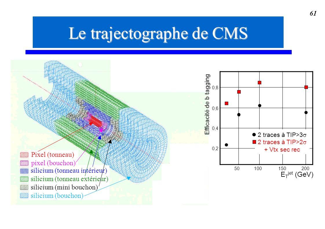 61 Le trajectographe de CMS silicium (tonneau intérieur) silicium (tonneau extérieur) silicium (mini bouchon) silicium (bouchon) Pixel (tonneau) pixel