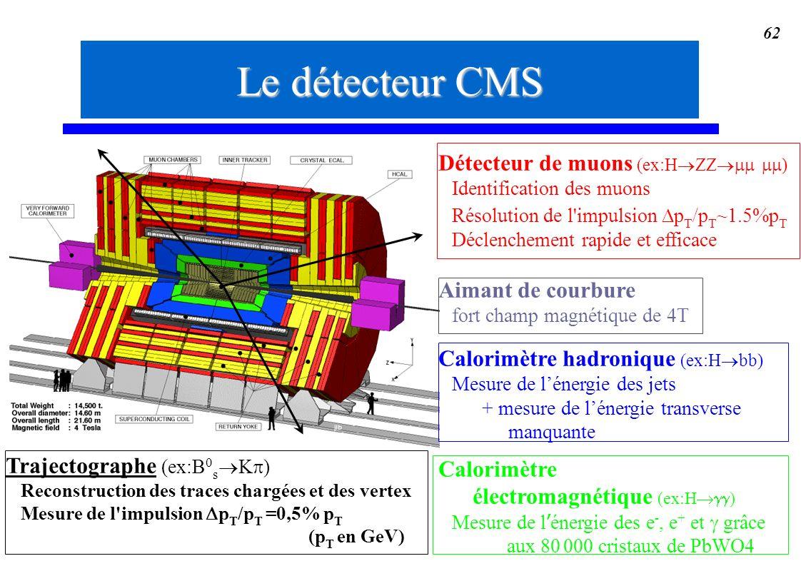 62 Détecteur de muons (ex:H ) Identification des muons Résolution de l'impulsion p T /p T ~1.5%p T Déclenchement rapide et efficace Aimant de courbure