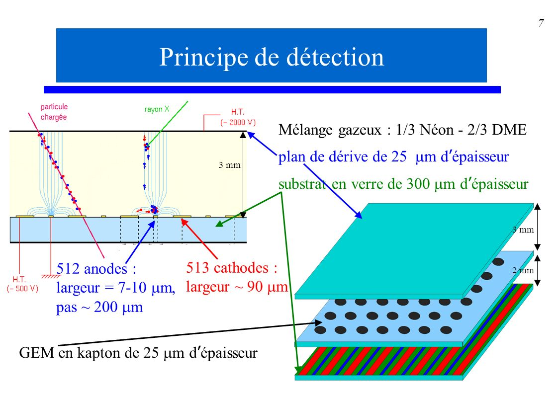 7 3 mm 2 mm Mélange gazeux : 1/3 Néon - 2/3 DME plan de dérive de 25 m d épaisseur substrat en verre de 300 m d épaisseur Principe de détection 512 an