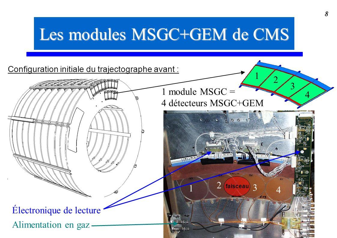 8 1 2 3 4 Électronique de lecture Alimentation en gaz 4 3 2 1 1 module MSGC = 4 détecteurs MSGC+GEM Les modules MSGC+GEM de CMS Configuration initiale