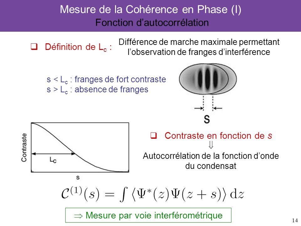 14 Mesure de la Cohérence en Phase (I) Fonction dautocorrélation Mesure par voie interférométrique Contraste en fonction de s Autocorrélation de la fo