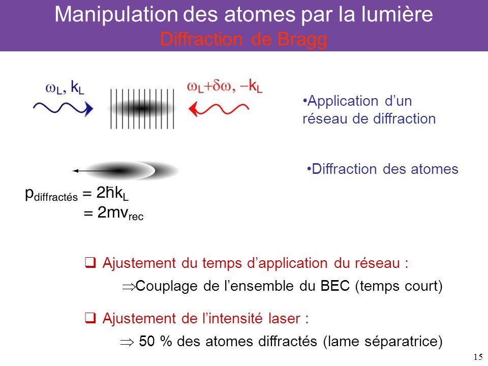 15 Manipulation des atomes par la lumière Diffraction de Bragg Ajustement du temps dapplication du réseau : Couplage de lensemble du BEC (temps court)