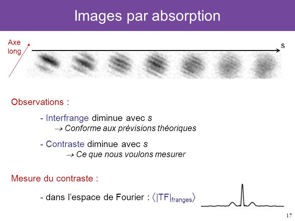 17 Images par absorption Axe long s Observations : - Interfrange diminue avec s Conforme aux prévisions théoriques - Contraste diminue avec s Ce que n