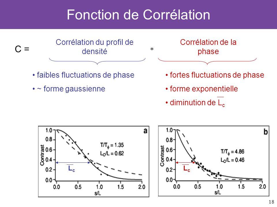 18 Fonction de Corrélation C = Corrélation du profil de densité Corrélation de la phase fortes fluctuations de phase forme exponentielle diminution de