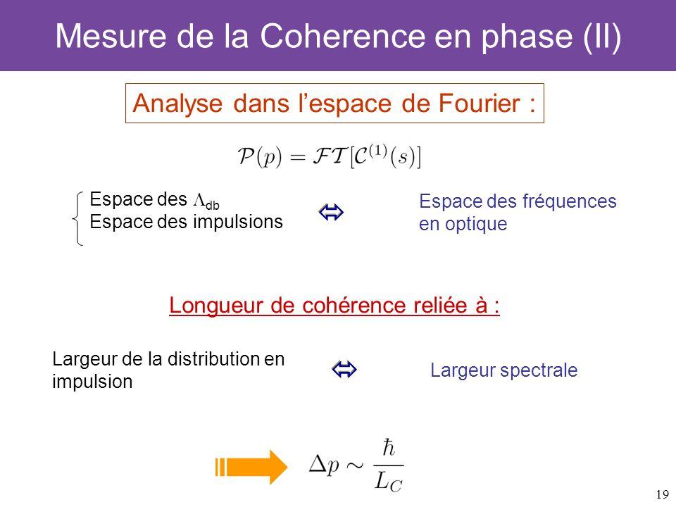 19 Analyse dans lespace de Fourier : Mesure de la Coherence en phase (II) Espace des db Espace des impulsions Espace des fréquences en optique Largeur