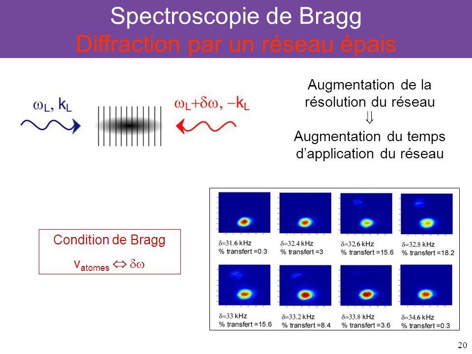20 Spectroscopie de Bragg Diffraction par un réseau épais Condition de Bragg v atomes Augmentation de la résolution du réseau Augmentation du temps da