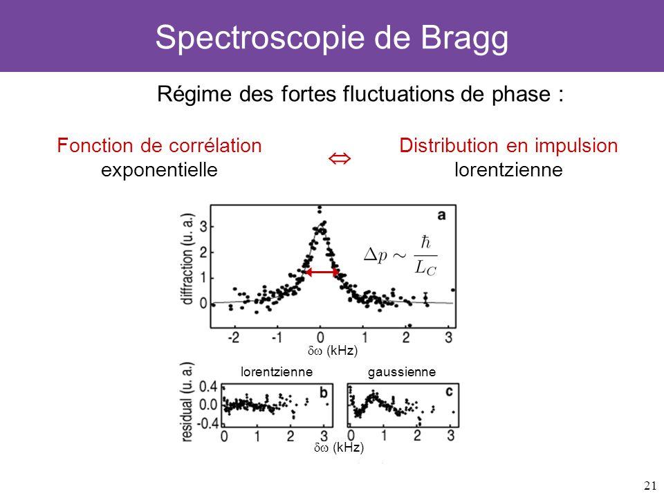 21 Spectroscopie de Bragg Régime des fortes fluctuations de phase : (kHz) lorentziennegaussienne Fonction de corrélation exponentielle Distribution en